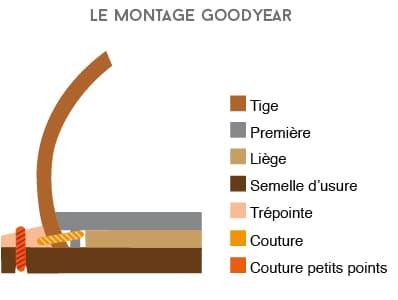 montage-cousu-goodyear